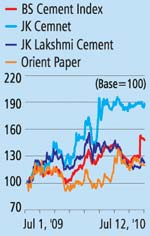 BS Cement Index