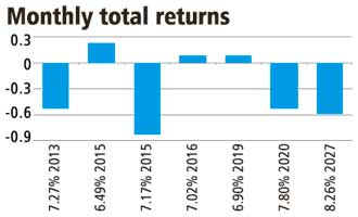 Monthly total returns