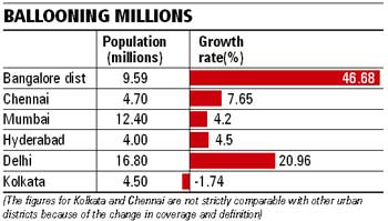 Population boom: At 46 68%, Bangalore tops urban districts