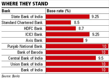 Sbi Raises Base Rate Bplr By 75 Basis Pts Business Standard News