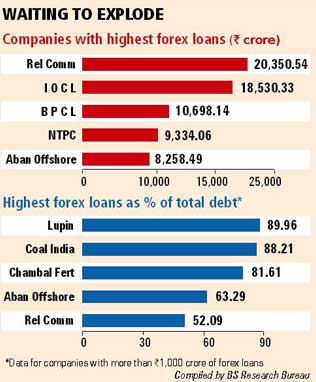 Forex losses indian companies