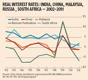 Real Interest Rates: India, China, Malaysia, Russia , South Africa — 2002-2011