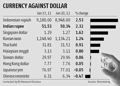 Indian overseas bank singapore forex rates