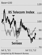 BS Telecom Index