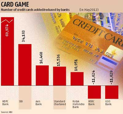 Credit card issuances rise for third month business standard news the credit card base was at its peak at the end of march 2008 when the number was 276 million however following the global financial crisis and rise in reheart Gallery