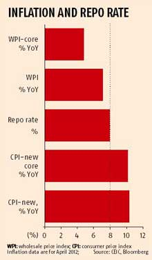 INFLATION AND REPO RATE