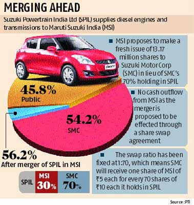 reasons for success of maruti and suzuki joint venture