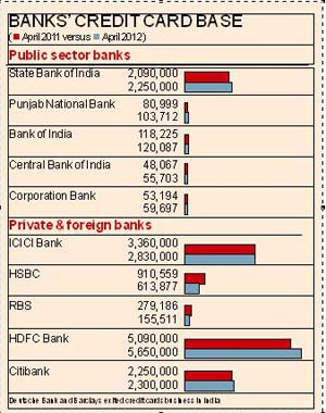 Public sector banks improve credit card market share business banks to open sme branches in industrial areas of uttarakhand reheart Gallery