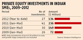 PE investments in India