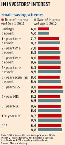 interest rates on domestic deposit of