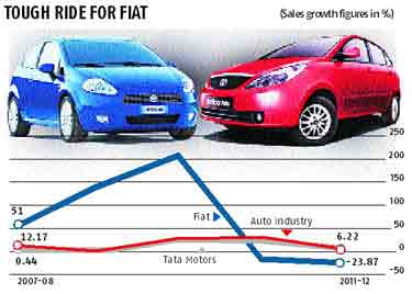tata motors fiat jv The joint venture between fiat automobiles and tata motors is on a bumpy patch right now, but there is enough reason for them to give the marriage a shot.