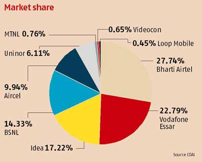 Market share of telecom players